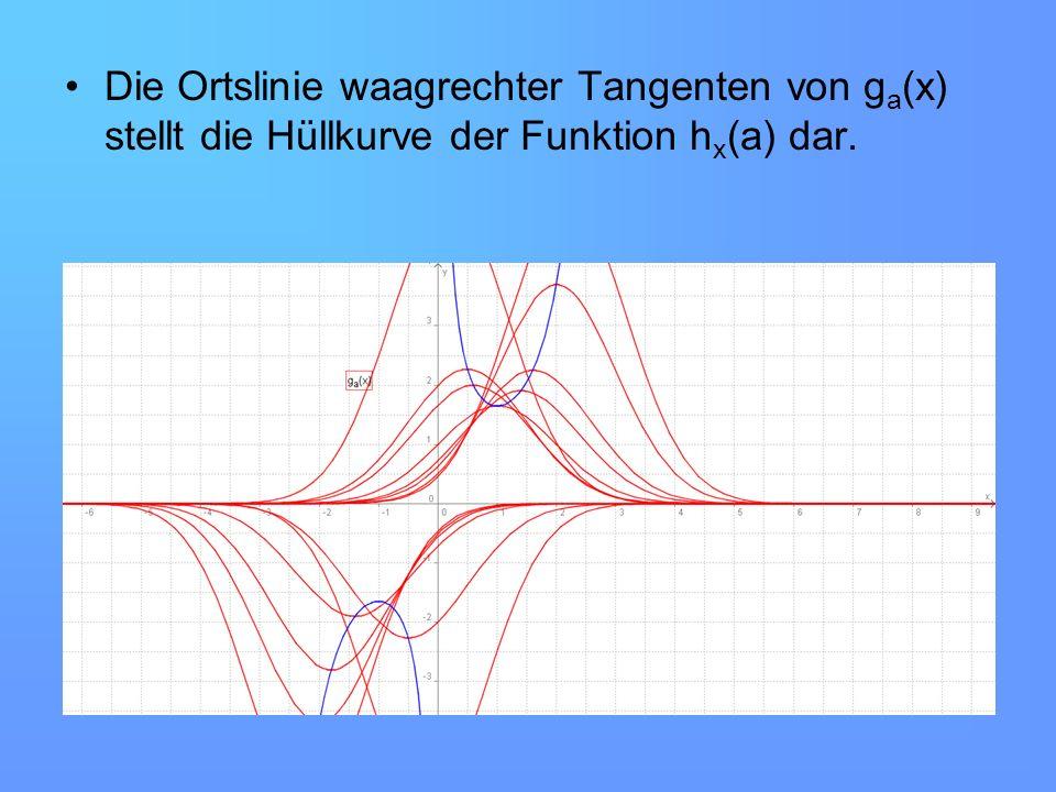 Die Ortslinie waagrechter Tangenten von ga(x) stellt die Hüllkurve der Funktion hx(a) dar.