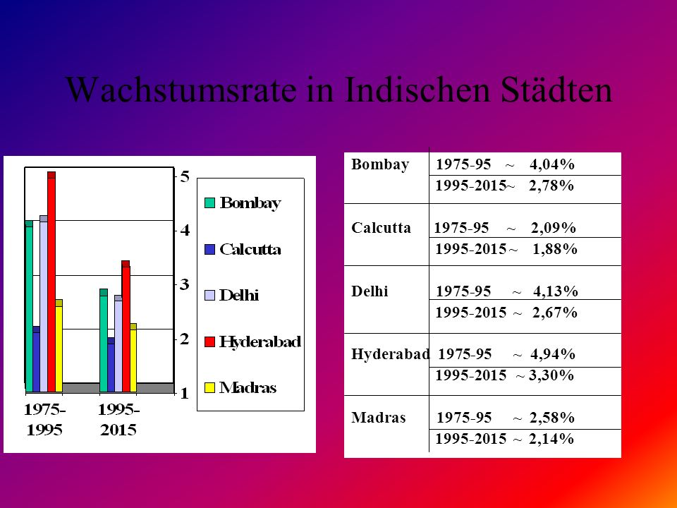Wachstumsrate in Indischen Städten
