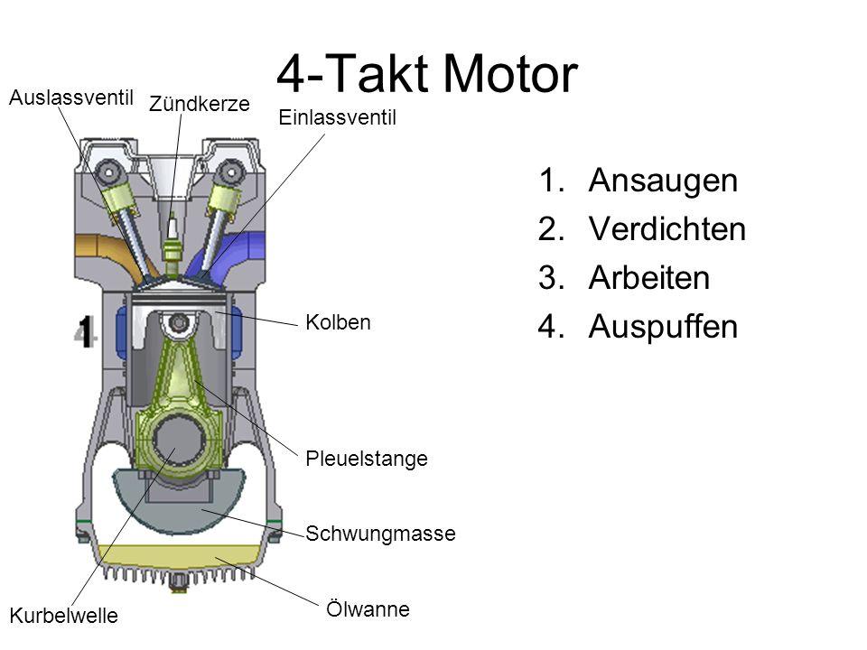 4-Takt Motor Ansaugen Verdichten Arbeiten Auspuffen Auslassventil