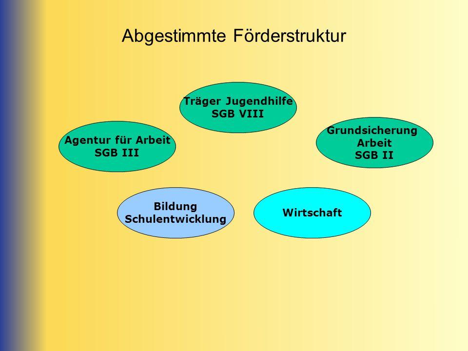 Abgestimmte Förderstruktur