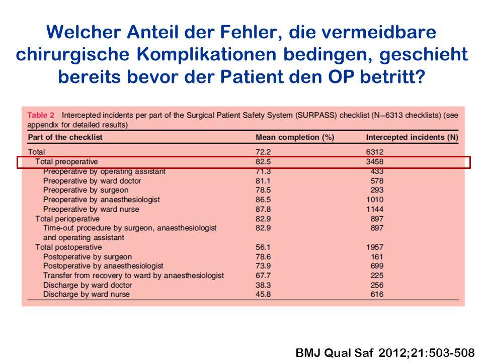 Welcher Anteil der Fehler, die vermeidbare chirurgische Komplikationen bedingen, geschieht bereits bevor der Patient den OP betritt