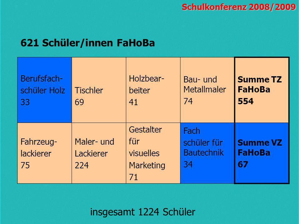 621 Schüler/innen FaHoBa insgesamt 1224 Schüler