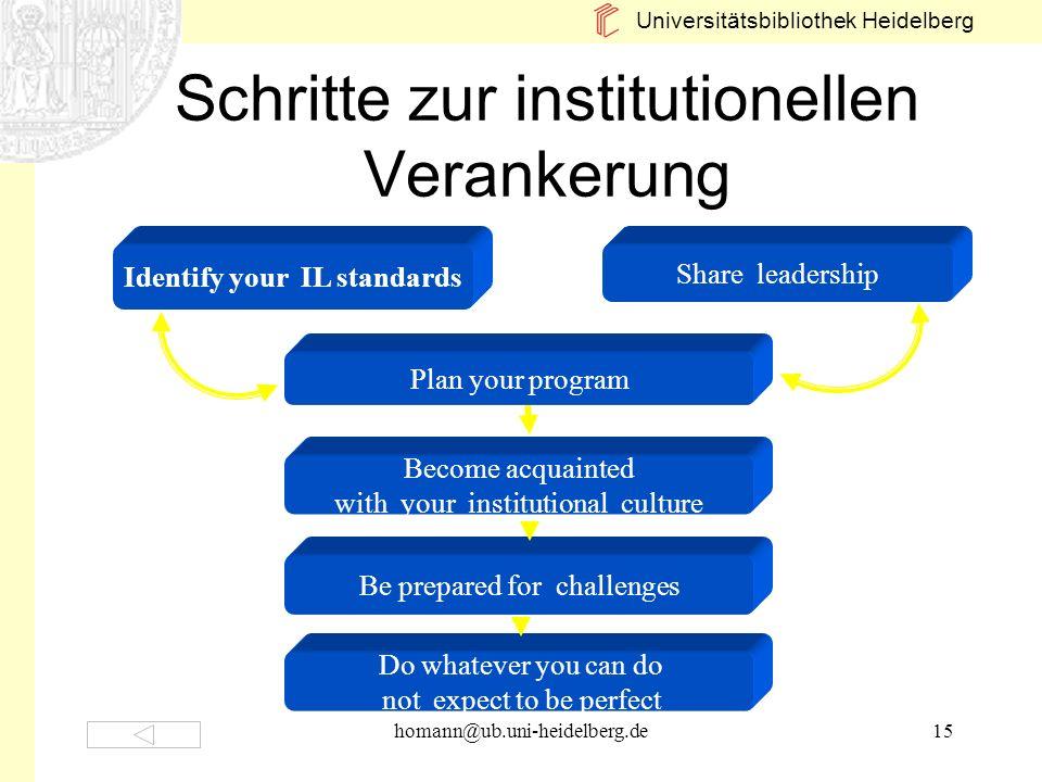 Schritte zur institutionellen Verankerung