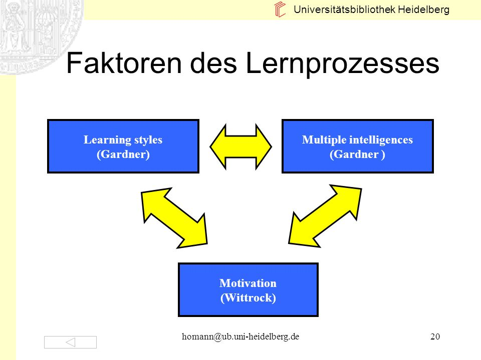 Faktoren des Lernprozesses