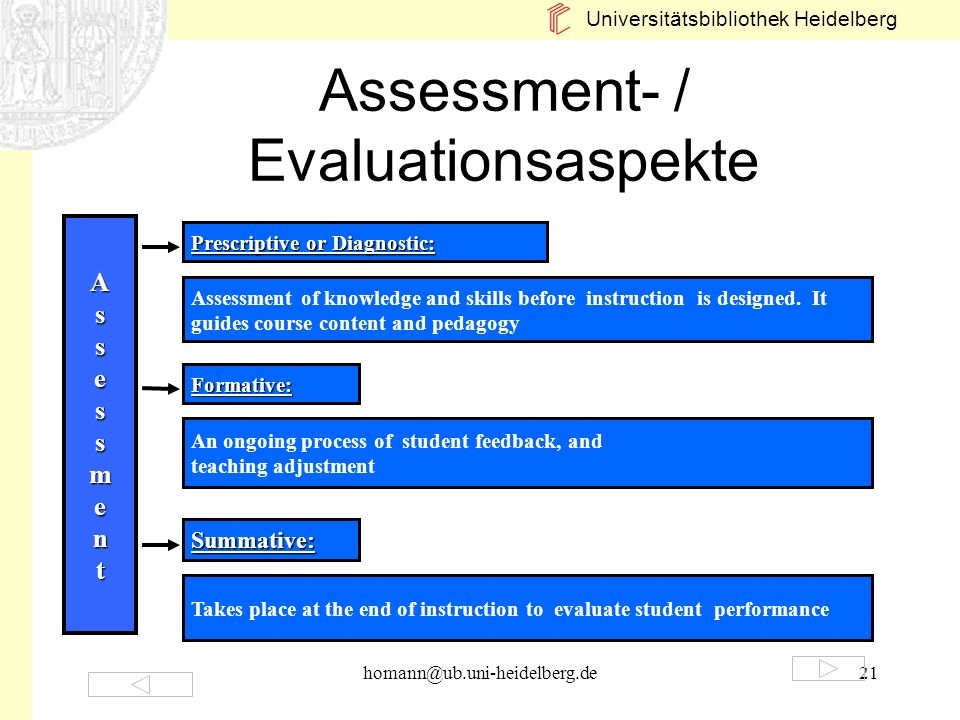 Assessment- / Evaluationsaspekte