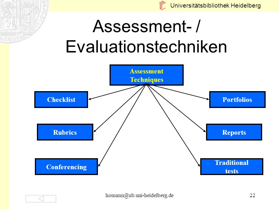Assessment- / Evaluationstechniken