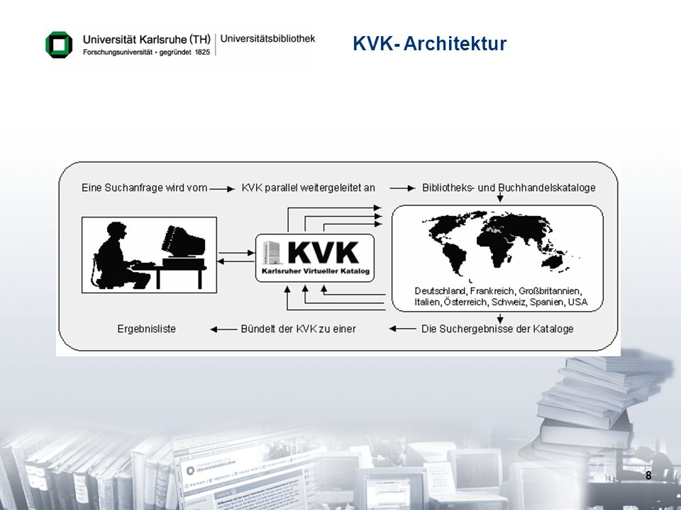 Faced with this situation in 1996, our team at the university library of Karlsruhe came up with the idea to create a virtual catalog enabling our library patrons to search several catalogs simultaneously