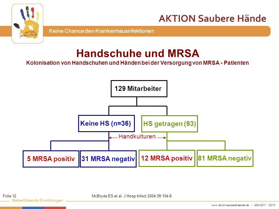 Handschuhe und MRSA 129 Mitarbeiter Keine HS (n=36) HS getragen (93)