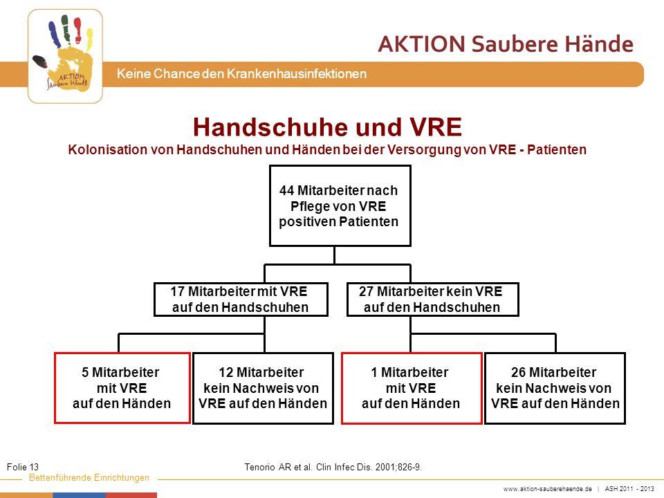Handschuhe und VREKolonisation von Handschuhen und Händen bei der Versorgung von VRE - Patienten. 44 Mitarbeiter nach.