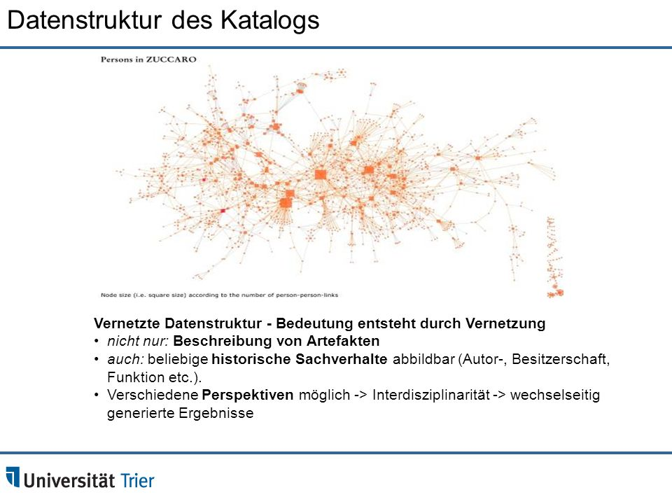 Datenstruktur des Katalogs