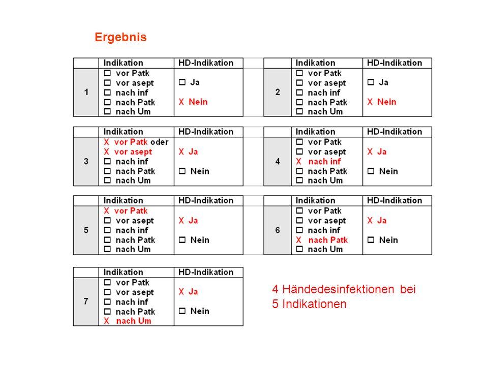 Ergebnis 4 Händedesinfektionen bei 5 Indikationen 4 Händedesinfektionen bei 5 Indikationen