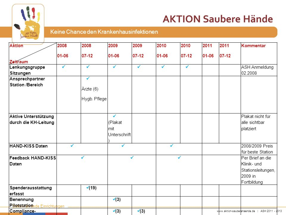 Aktion Zeitraum. 2008. 01-06. 07-12. 2009. 2010. 2011. Kommentar. Lenkungsgruppe. Sitzungen.