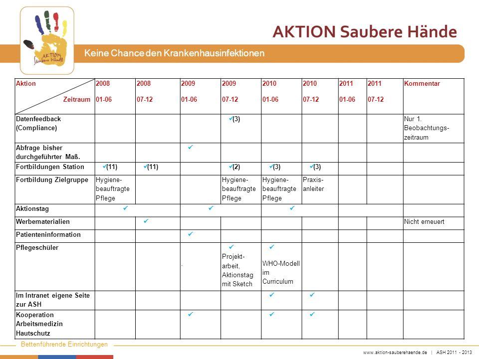 Aktion Zeitraum. 2008. 01-06. 07-12. 2009. 2010. 2011. Kommentar. Datenfeedback. (Compliance)