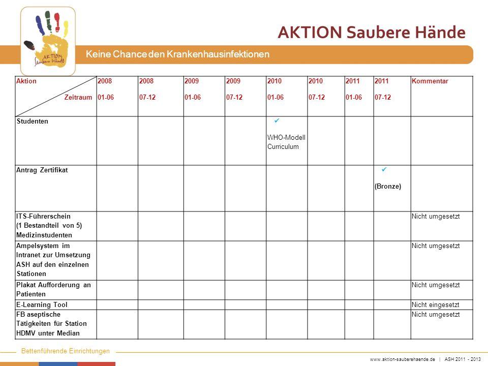 Aktion Zeitraum. 2008. 01-06. 07-12. 2009. 2010. 2011. Kommentar. Studenten. ü. WHO-Modell Curriculum.
