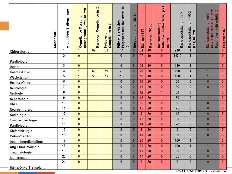 Stationsartendgültiger Stationsname. Compliance-Messung durchgeführt ja=1, nein=0. Basiswert Compliance in %