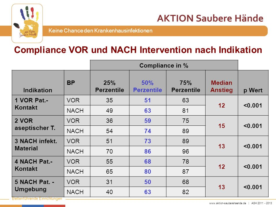Compliance VOR und NACH Intervention nach Indikation