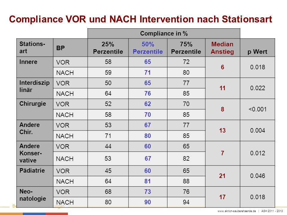 Compliance VOR und NACH Intervention nach Stationsart