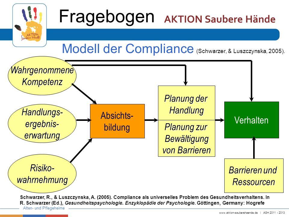 Fragebogen Modell der Compliance (Schwarzer, & Luszczynska, 2005).