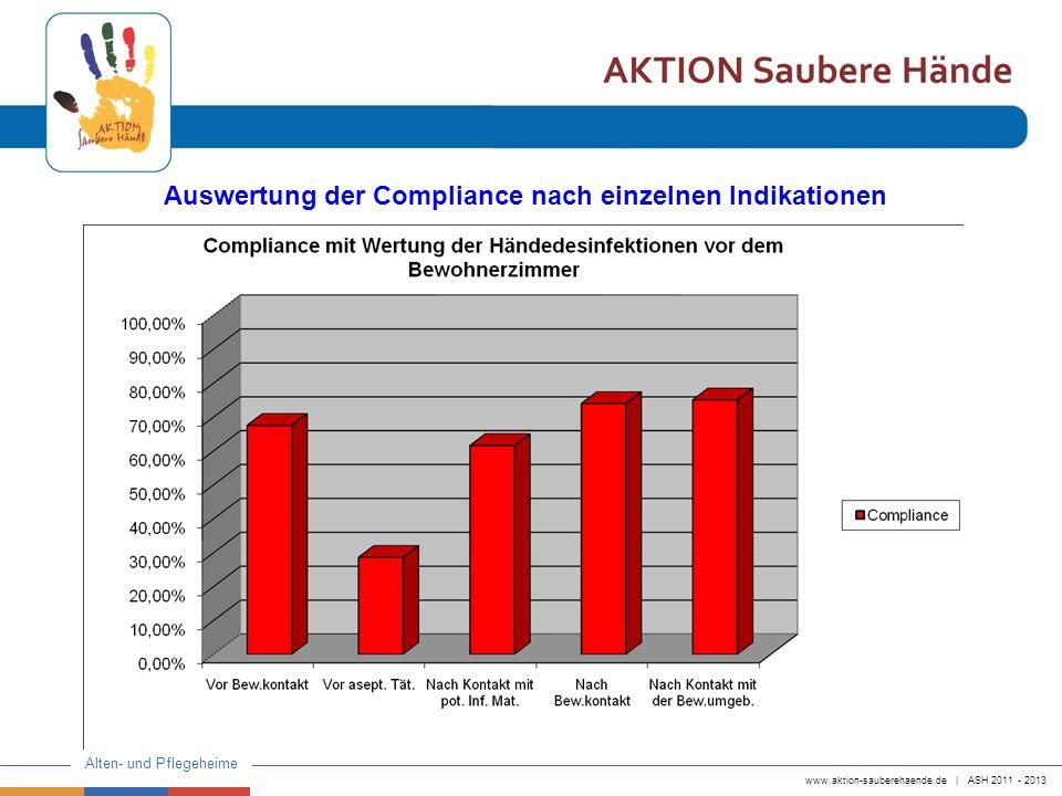 Auswertung der Compliance nach einzelnen Indikationen