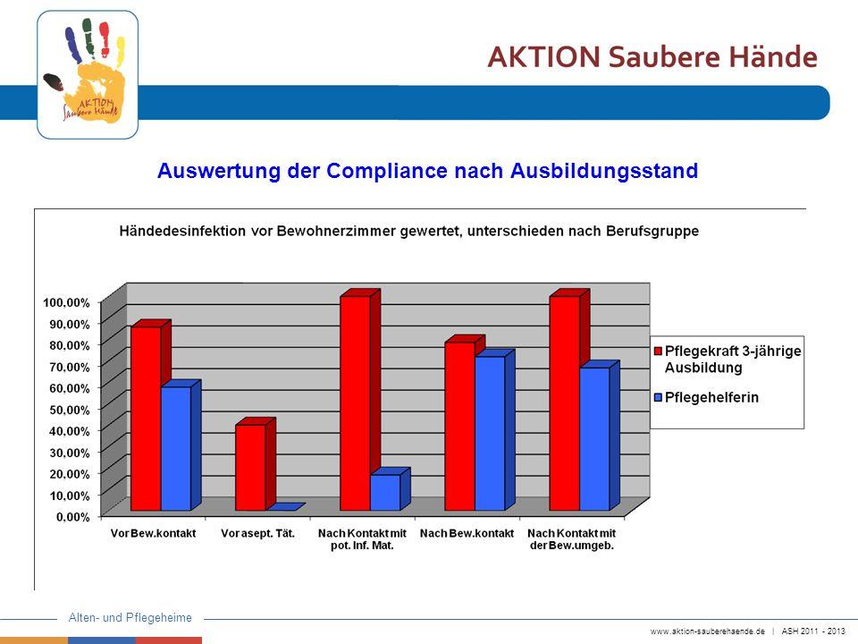 Auswertung der Compliance nach Ausbildungsstand