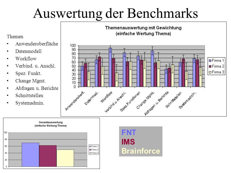 Auswertung der Benchmarks