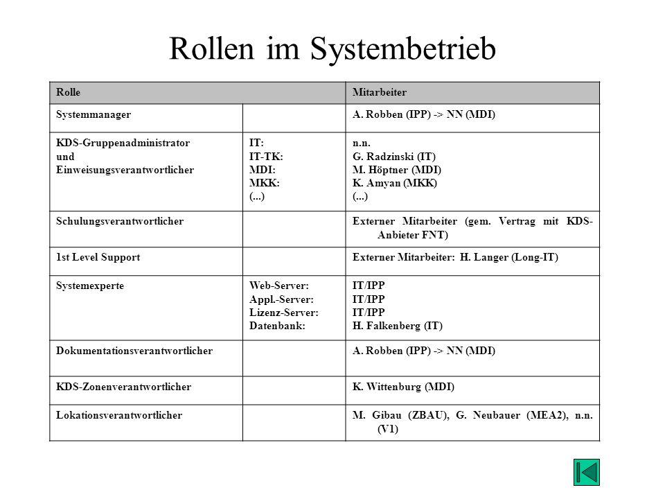 Rollen im Systembetrieb