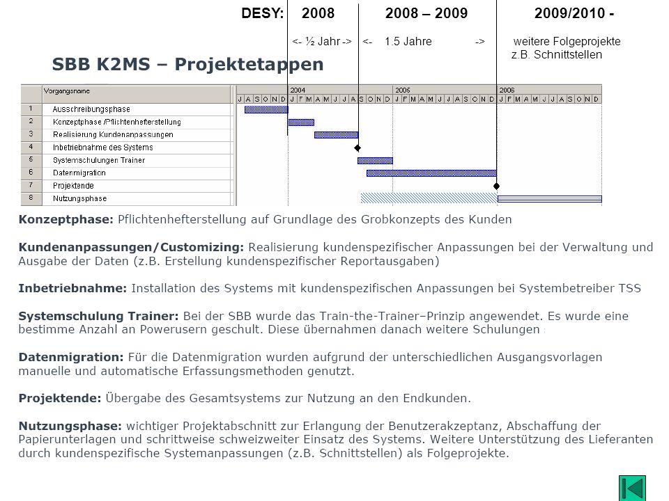 DESY: 2008 2008 – 2009 2009/2010 - <- ½ Jahr -> <- 1.5 Jahre -> weitere Folgeprojekte.