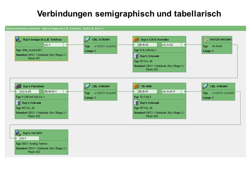 Verbindungen semigraphisch und tabellarisch