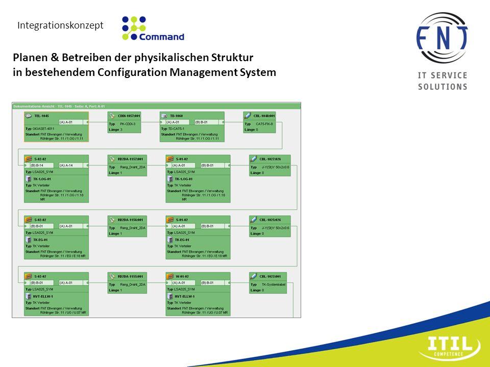 IntegrationskonzeptPlanen & Betreiben der physikalischen Struktur in bestehendem Configuration Management System.