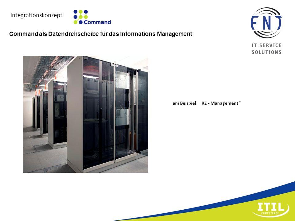 Integrationskonzept Command als Datendrehscheibe für das Informations Management.