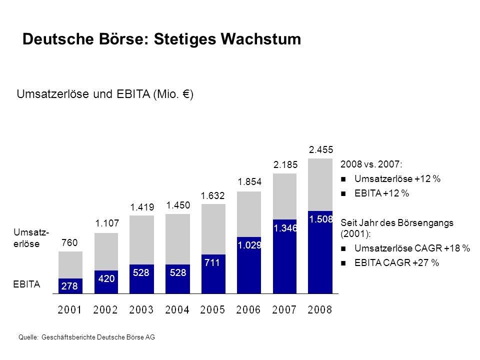 Deutsche Börse: Stetiges Wachstum