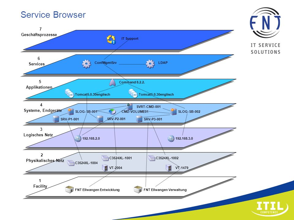 Service Browser 7 Geschäftsprozesse 6 Services 5 Applikationen
