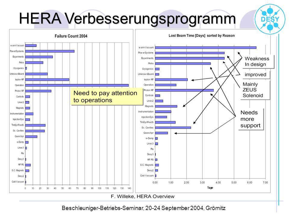 Beschleuniger-Betriebs-Seminar, 20-24 September 2004, Grömitz
