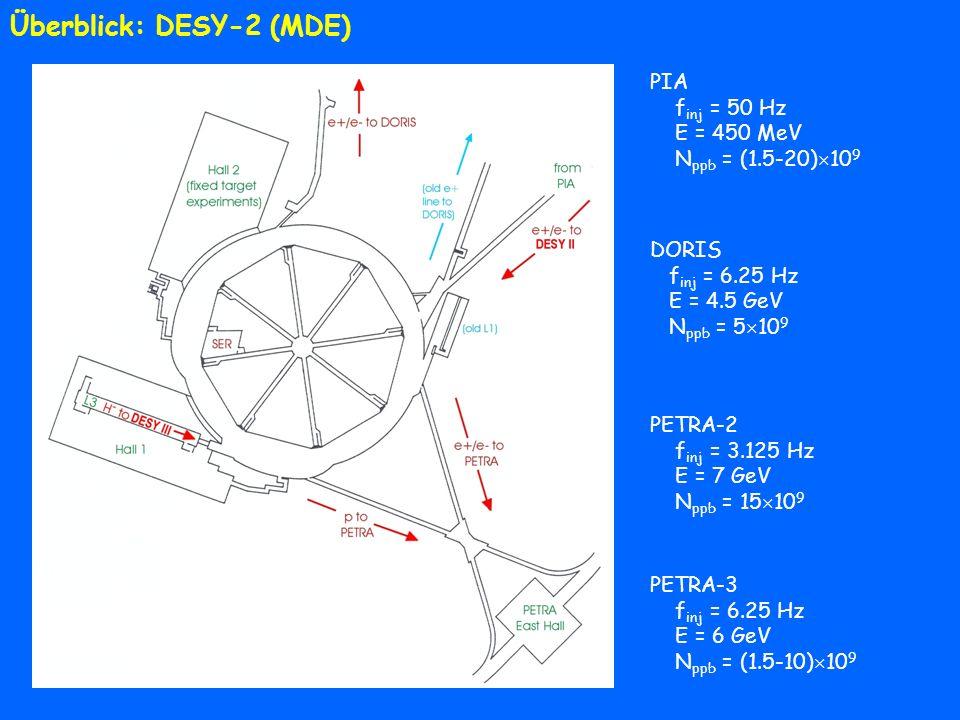 Überblick: DESY-2 (MDE)