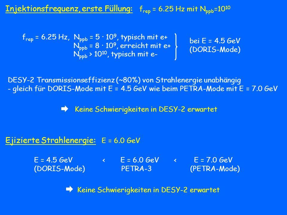 Injektionsfrequenz, erste Füllung: frep = 6.25 Hz mit Nppb=1010