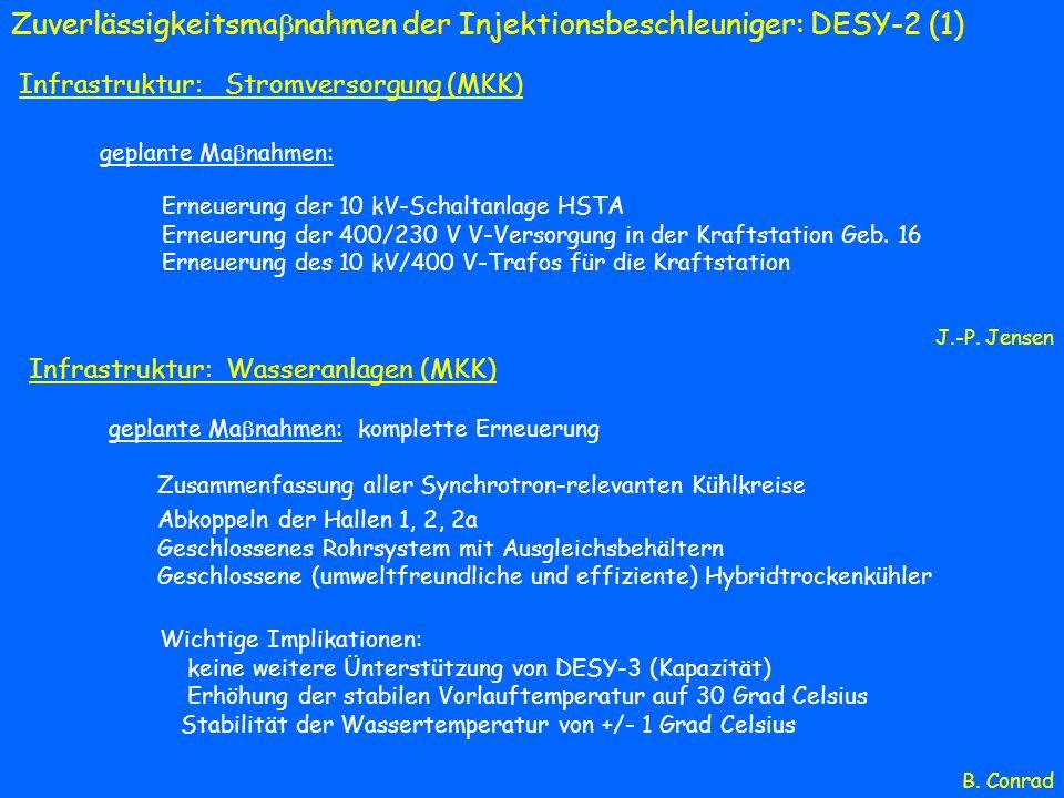 Zuverlässigkeitsmanahmen der Injektionsbeschleuniger: DESY-2 (1)