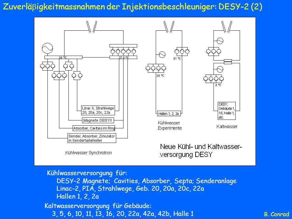 Zuverläigkeitmassnahmen der Injektionsbeschleuniger: DESY-2 (2)