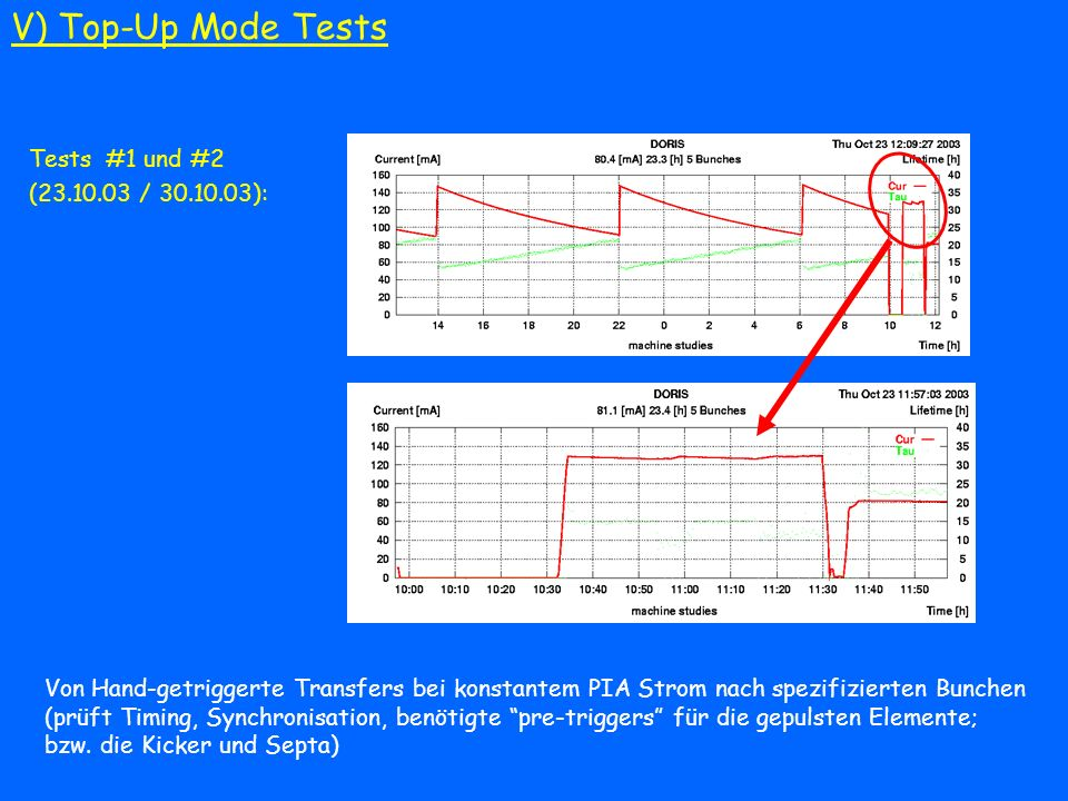V) Top-Up Mode Tests Tests #1 und #2 (23.10.03 / 30.10.03):