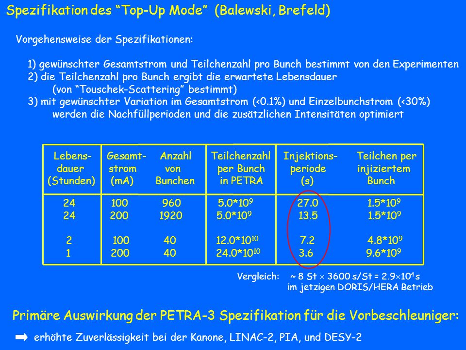 Spezifikation des Top-Up Mode (Balewski, Brefeld)