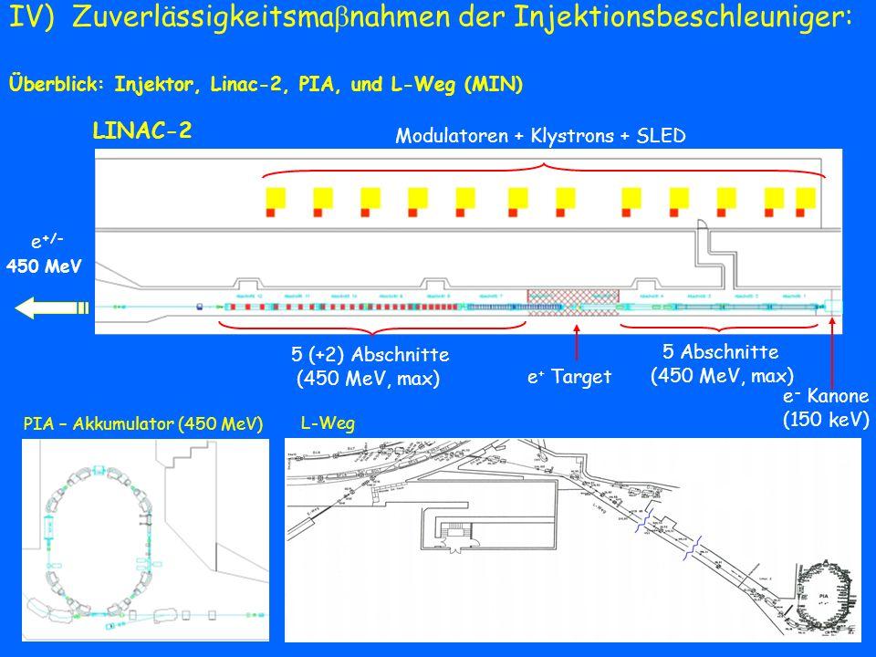 Modulatoren + Klystrons + SLED