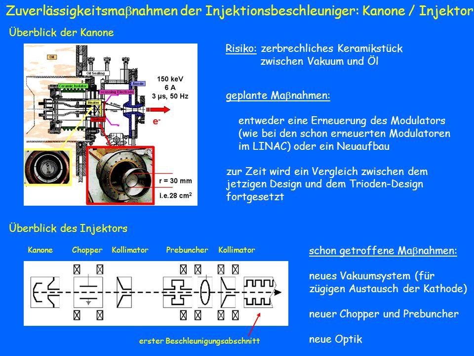 Zuverlässigkeitsmanahmen der Injektionsbeschleuniger: Kanone / Injektor