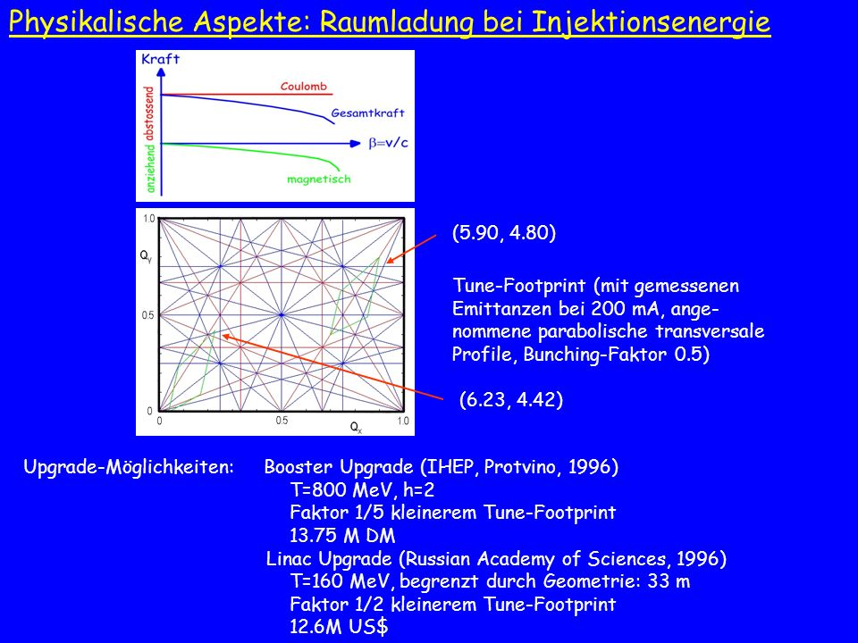 Physikalische Aspekte: Raumladung bei Injektionsenergie