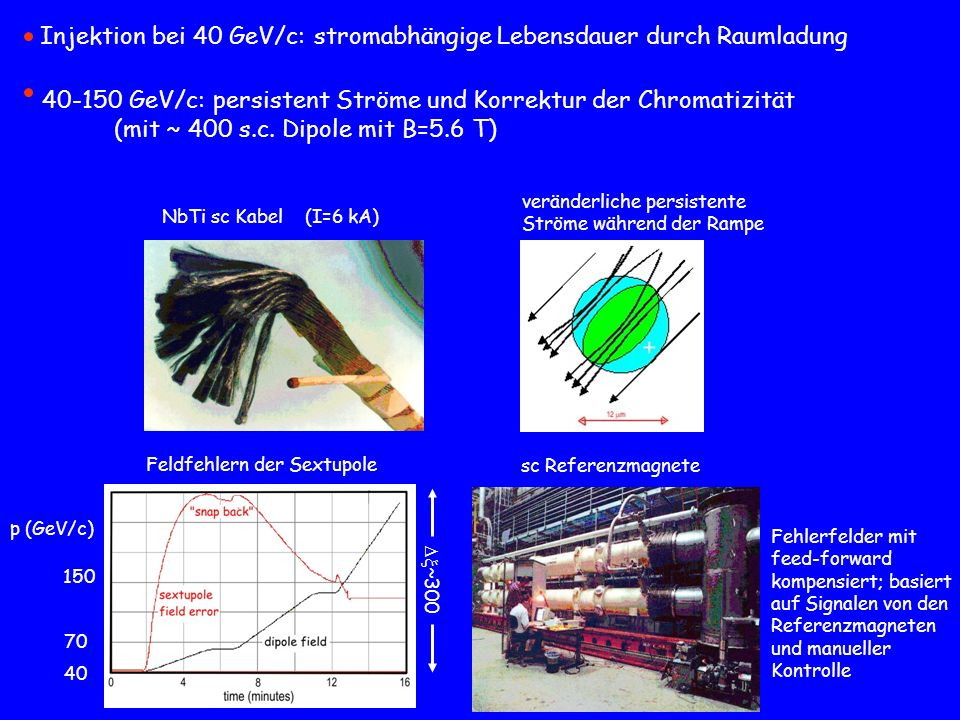 Injektion bei 40 GeV/c: stromabhängige Lebensdauer durch Raumladung