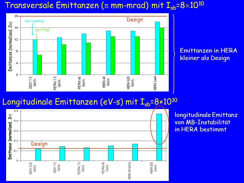 Transversale Emittanzen ( mm-mrad) mit Isb=81010