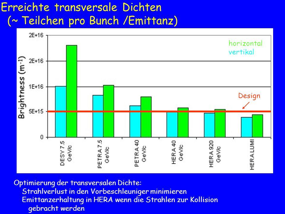 Erreichte transversale Dichten (~ Teilchen pro Bunch /Emittanz)