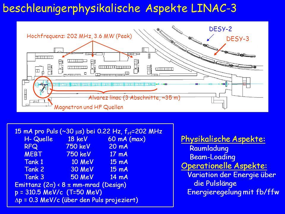 beschleunigerphysikalische Aspekte LINAC-3