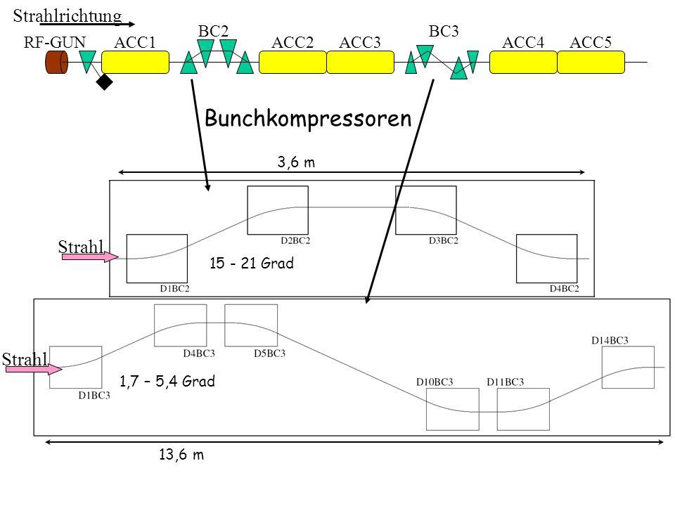 Bunchkompressoren Strahlrichtung Strahl Strahl BC2 BC3 RF-GUN ACC1