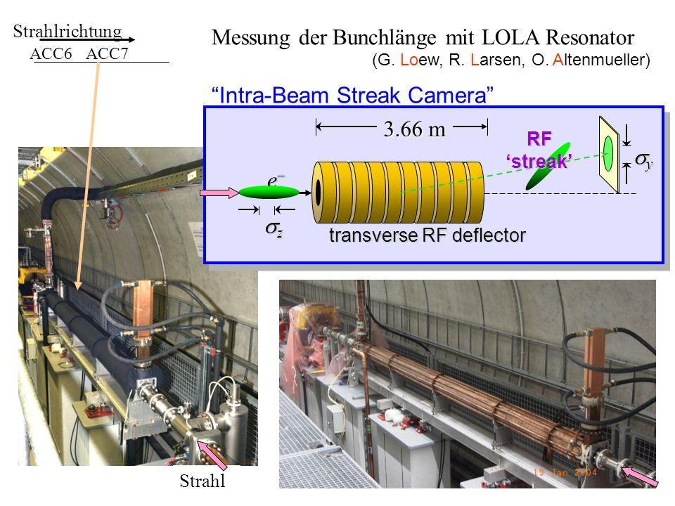 Messung der Bunchlänge mit LOLA Resonator