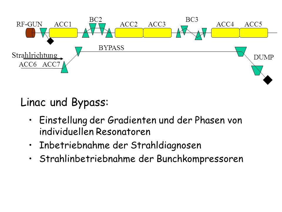 BC2 BC3. RF-GUN. ACC1. ACC2. ACC3. ACC4. ACC5. BYPASS. Strahlrichtung. DUMP. ACC6. ACC7.