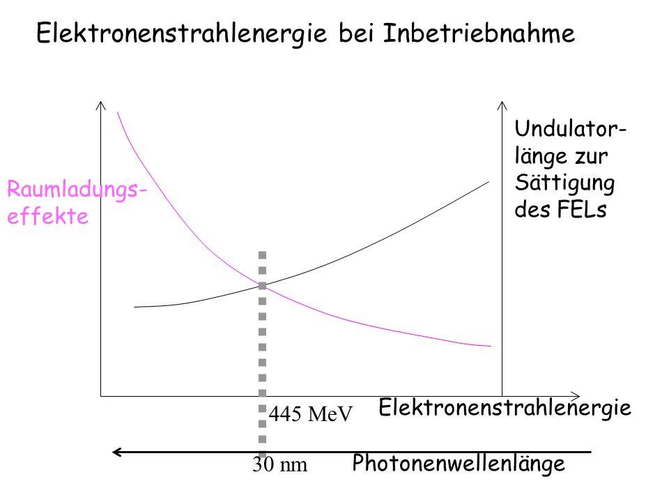 Elektronenstrahlenergie bei Inbetriebnahme